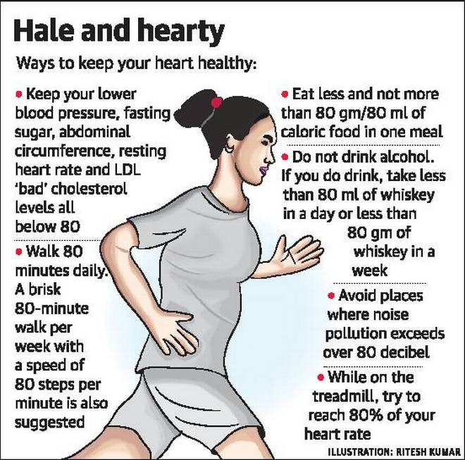 'Nearly 85% of cardiac arrests happen outside hospital' (Source : The Hindu)